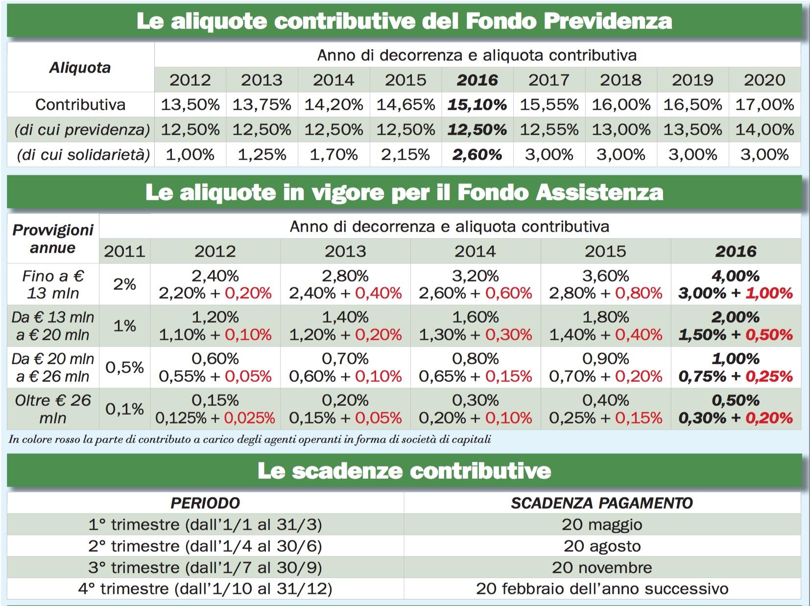 aliquote contributive Enasarco 2016