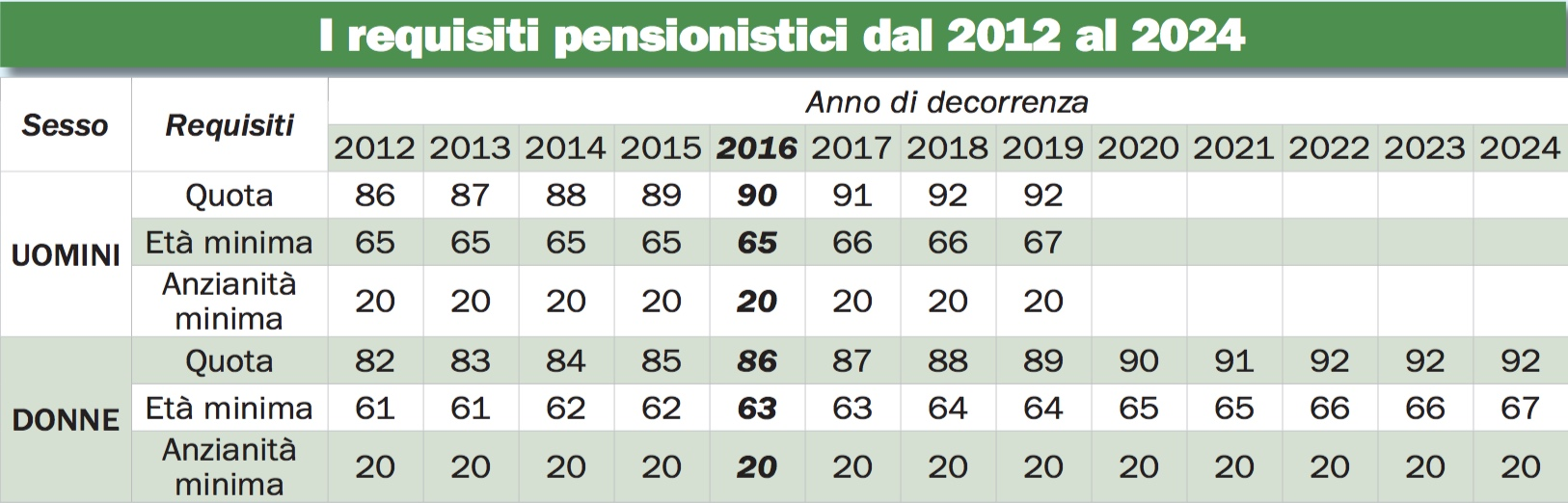 Enasarco requisiti pensione